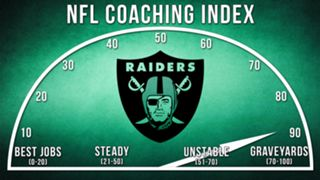 ILLO-NFL-Coaching-Index-Oakland-010816-GETTY-FTR.jpg