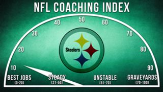 ILLO-NFL-Coaching-Index-Pittsburgh-010816-GETTY-FTR.jpg
