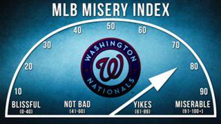 Nationals-Misery-Index-120915-FTR.jpg