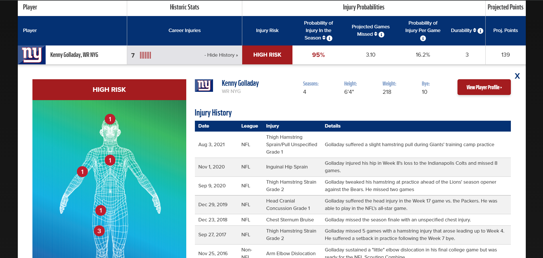Kenny-Golladay-Draft-Sharks-Injury-Predictor