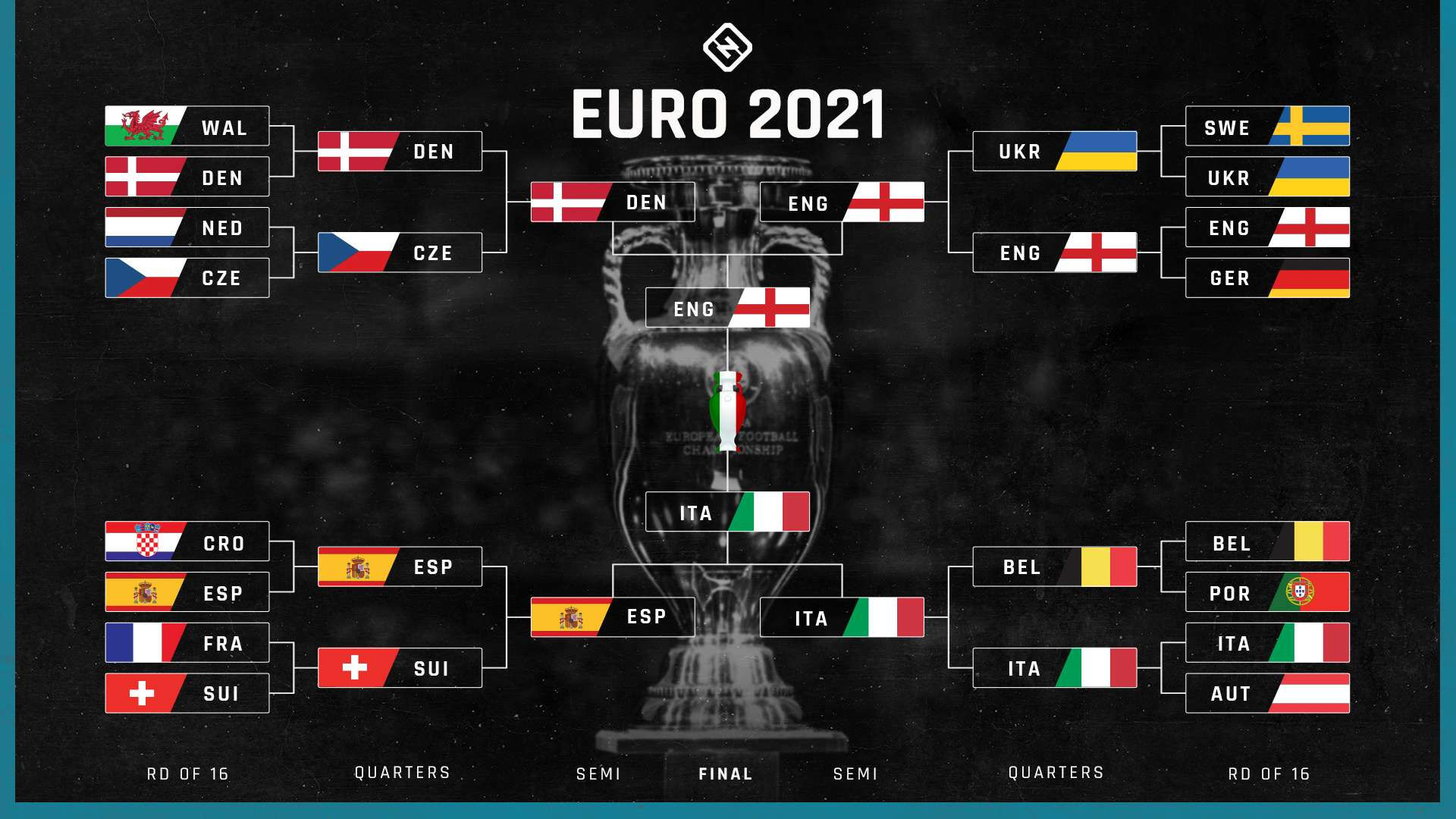 Uefa Euro Bracket 2021 Tv Schedule Channels Streams To Watch Every Quarterfinal In Usa Sporting News