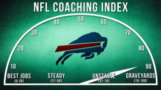 ILLO-NFL-Coaching-Index-Buffalo-010816-GETTY-FTR.jpg
