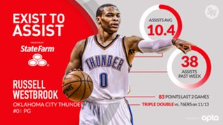Exist-to-Assist-Russell-Westbrook