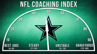 ILLO-NFL-Coaching-Index-Dallas-010816-GETTY-FTR.jpg