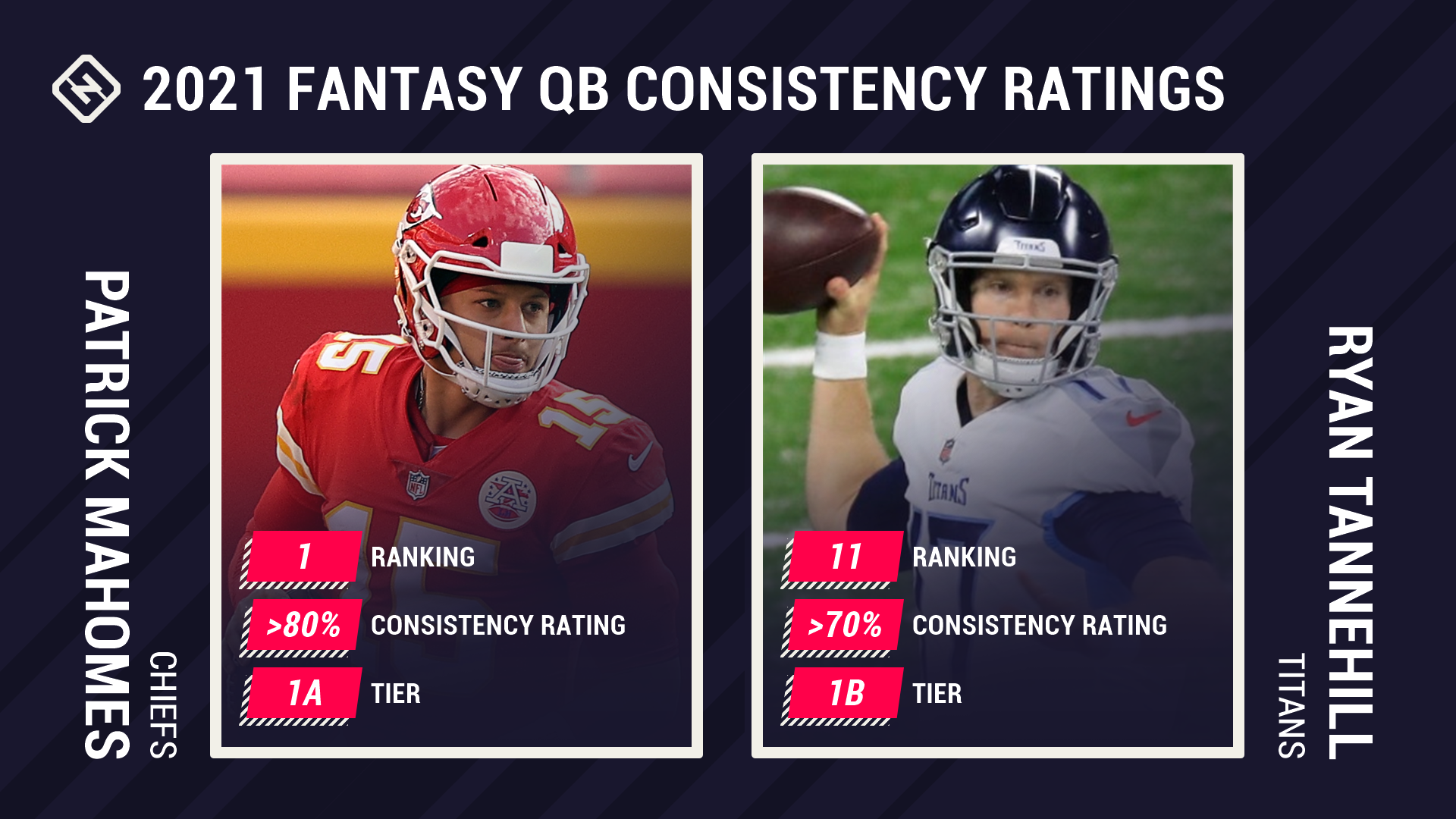 2021 Fantasy Football QB Consistency Ratings: Find potential sleepers, busts in quarterback rankings