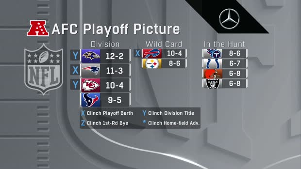 Updated look at AFC playoff picture after Week 15 'SNF'
