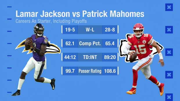 Is a Super Bowl win all that separates Lamar Jackson from receiving Mahomes-like contract?
