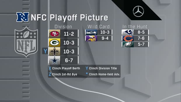 NFC playoff picture after Los Angeles Rams beat Seattle Seahawks on 'SNF'