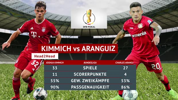 Havertz vs. Müller: Die Head-2-Heads zum Finale