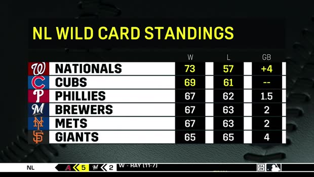 Nl Wild Card Standings Nationals Are Clicking Sporting News