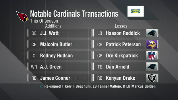 NFC West Roster Reset: Biggest offseason changes for Cardinals