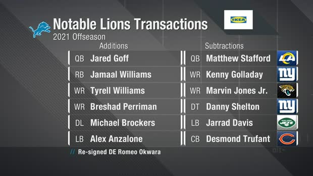 NFC North Roster Reset: Biggest offseason changes for Lions