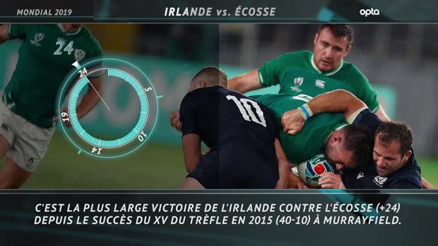 Rugby : CdM 2019 - 5 choses à retenir de Irlande vs. Écosse